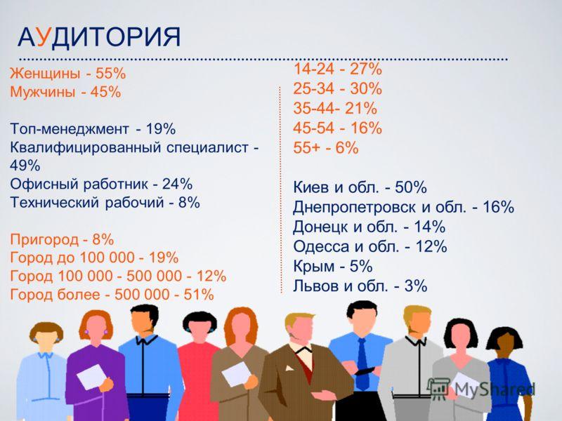 АУДИТОРИЯ Женщины - 55% Мужчины - 45% Топ-менеджмент - 19% Квалифицированный специалист - 49% Офисный работник - 24% Технический рабочий - 8% Пригород - 8% Город до 100 000 - 19% Город 100 000 - 500 000 - 12% Город более - 500 000 - 51% 14-24 - 27% 2