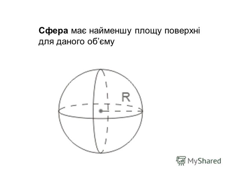 Сфера має найменшу площу поверхні для даного обєму