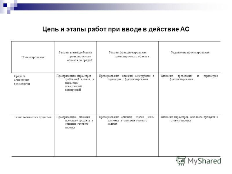 Цель и этапы работ при вводе в действие АС Проектирование Законы взаимодействия проектируемого объекта со средой Законы функционирования проектируемого объекта Задание на проектирование Средств оснащения технологии Преобразование параметров требовани