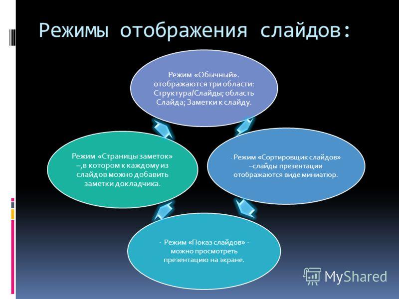 Режимы отображения слайдов: Режим «Обычный». отображаются три области: Структура/Слайды; область Слайда; Заметки к слайду. · Режим «Сортировщик слайдов» –слайды презентации отображаются виде миниатюр. · Режим «Показ слайдов» - можно просмотреть презе