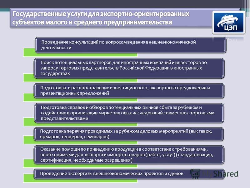 Проведение консультаций по Проведение консультаций по вопросам ведения внешнеэкономической деятельности Поиск потенциальных партнеров для иностранных компаний и инвесторов по запросу торговых представительств Российской Федерации в иностранных госуда