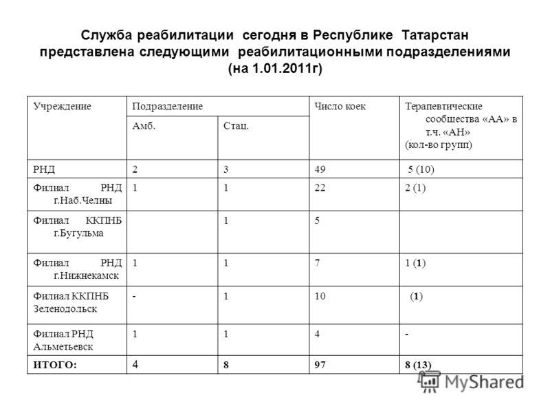 Служба реабилитации сегодня в Республике Татарстан представлена следующими реабилитационными подразделениями (на 1.01.2011 г) Учреждение Подразделение Число коек Терапевтические сообщества «АА» в т.ч. «АН» (кол-во групп) Амб.Стац. РНД2349 5 (10) Фили