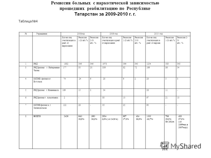 Ремиссия больных с наркотической зависимостью прошедших реабилитацию по Республике Татарстан за 2009-2010 г. г. Учреждения 2008 год 2009 год 2010 год Кол-во лиц участвующих в раб. от наркомании Ремиссия 1-2 г абс/% Ремиссия 2-3 г абс./ % Кол-во лиц у