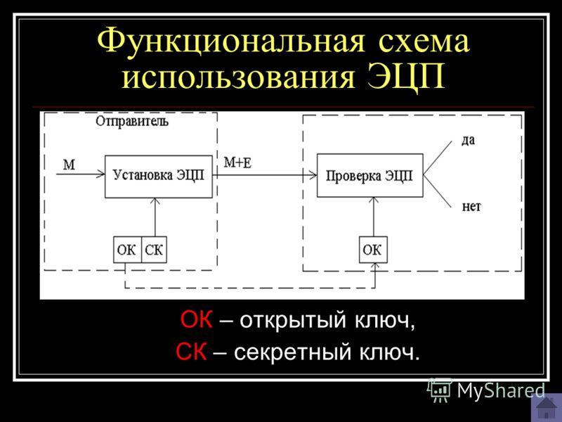 Функциональная схема использования ЭЦП ОК – открытый ключ, СК – секретный ключ.