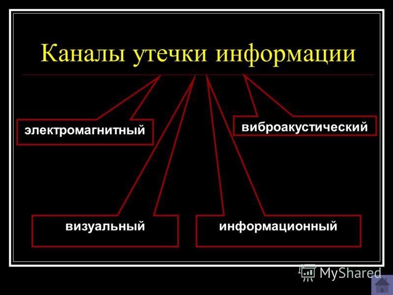 Каналы утечки информации электромагнитный виброакустический информационный визуальный
