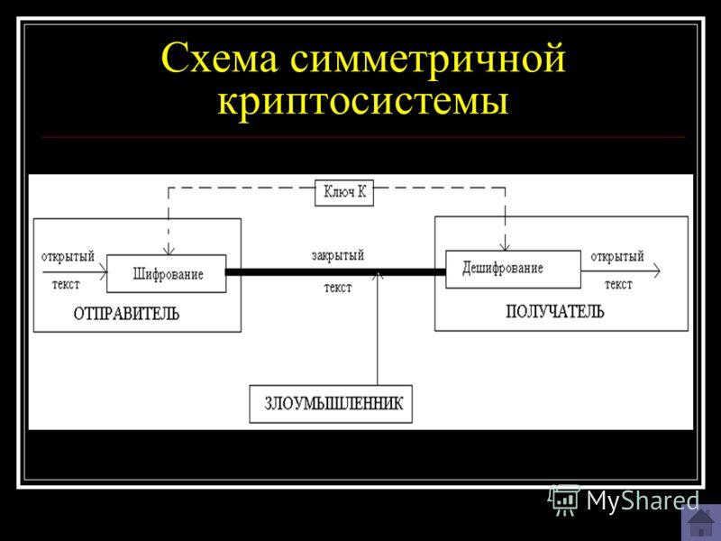 Схема симметричной криптосистемы