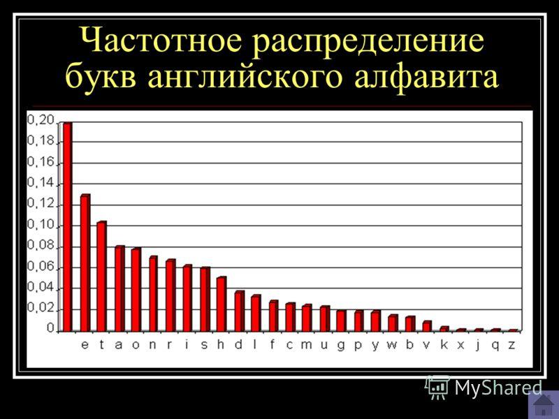 Частотное распределение букв английского алфавита
