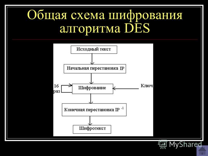 Общая схема шифрования алгоритма DES