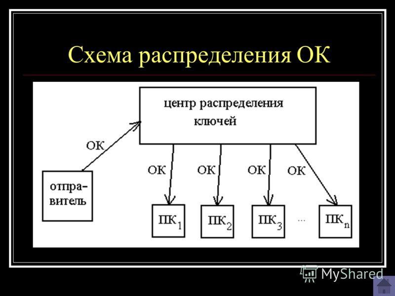 Схема распределения ОК