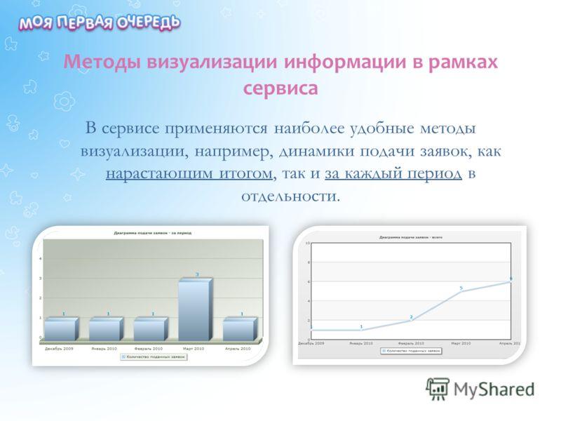 Методы визуализации информации в рамках сервиса В сервисе применяются наиболее удобные методы визуализации, например, динамики подачи заявок, как нарастающим итогом, так и за каждый период в отдельности.