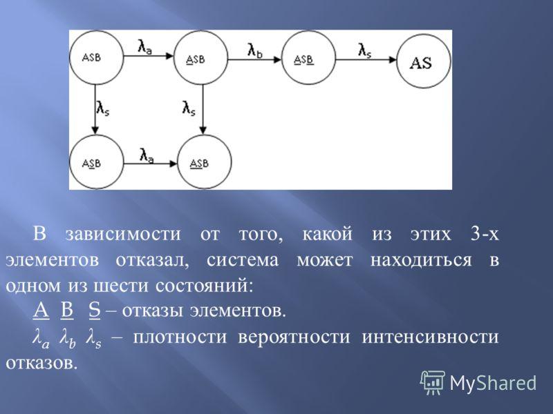 В зависимости от того, какой из этих 3- х элементов отказал, система может находиться в одном из шести состояний : A B S – отказы элементов. λ а λ b λ s – плотности вероятности интенсивности отказов.