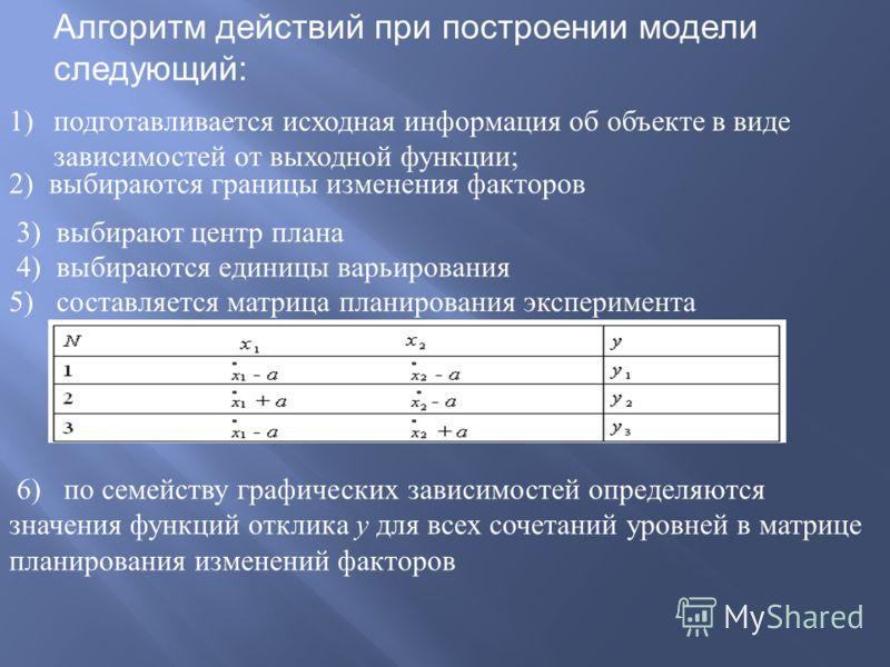 Алгоритм действий при построении модели следующий: 1)подготавливается исходная информация об объекте в виде зависимостей от выходной функции ; 2) выбираются границы изменения факторов 3) выбирают центр плана 4) выбираются единицы варьирования 5) сост