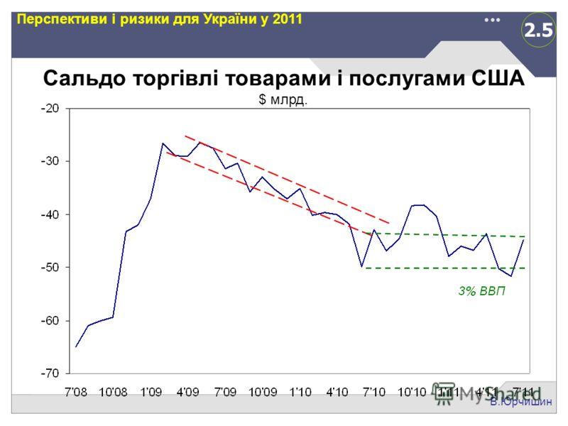 2.5 В.Юрчишин Перспективи і ризики для України у 2011 Сальдо торгівлі товарами і послугами США $ млрд.