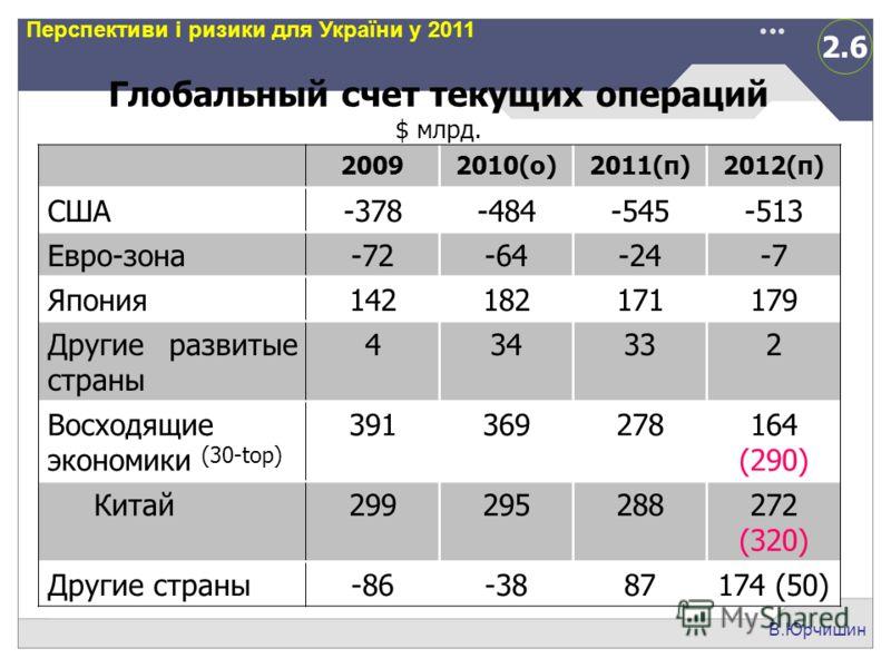 2.6 В.Юрчишин Перспективи і ризики для України у 2011 Глобальный счет текущих операций $ млрд. 20092010(о)2011(п)2012(п) США-378-484-545-513 Евро-зона-72-64-24-7 Япония142182171179 Другие развитые страны 434332 Восходящие экономики (30-top) 391369278