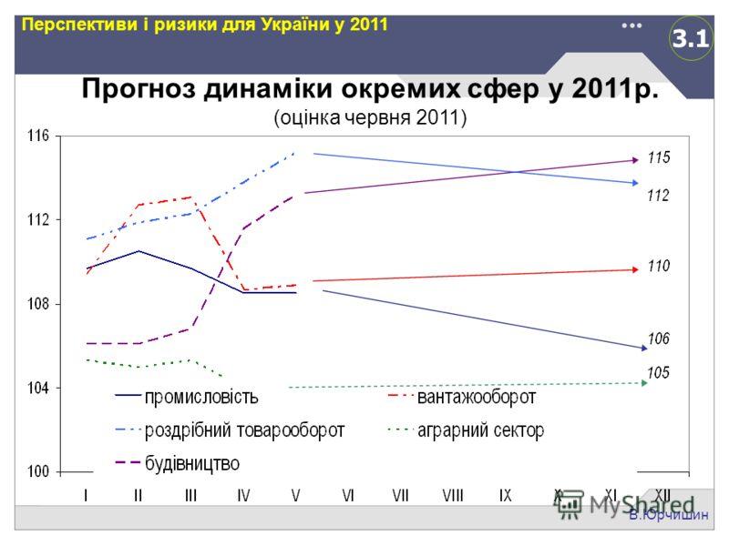 3.1 В.Юрчишин Перспективи і ризики для України у 2011 Прогноз динаміки окремих сфер у 2011р. (оцінка червня 2011)