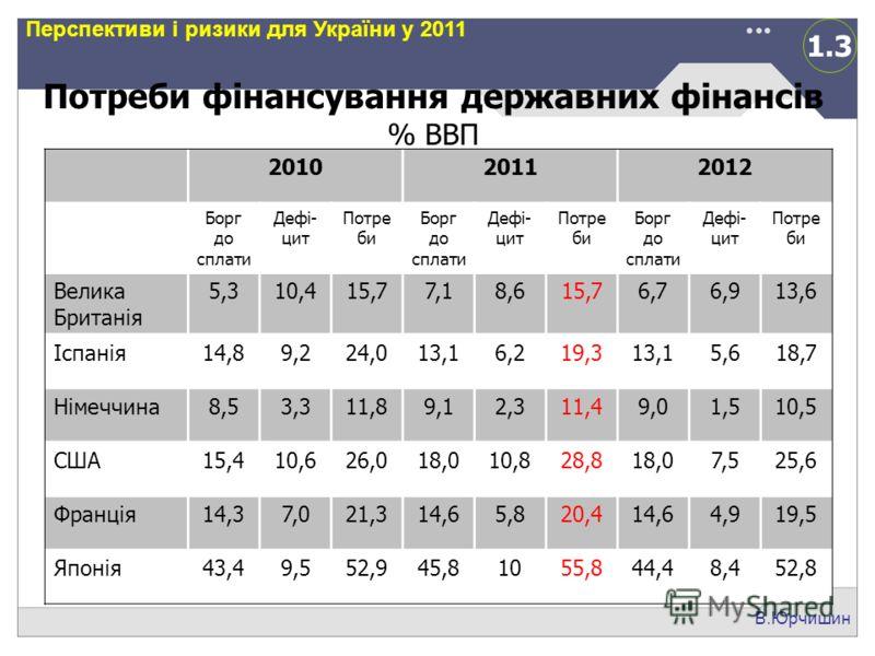 1.3 В.Юрчишин Перспективи і ризики для України у 2011 Потреби фінансування державних фінансів % ВВП 201020112012 Борг до сплати Дефі- цит Потре би Борг до сплати Дефі- цит Потре би Борг до сплати Дефі- цит Потре би Велика Британія 5,310,415,77,18,615