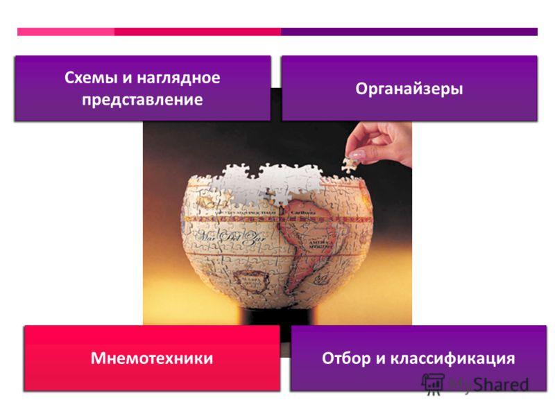 Органайзеры Отбор и классификация Схемы и наглядное представление Мнемотехники