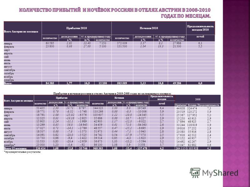 Прибытия и ночевки россиян в отелях Австрии в 2009-2008 годах по календарным месяцам: Всего Австрия по месяцам ПрибытияНочевки Продолжительность поездки2008 количество доля россиян+/- к предыдущему году количество доля россиян+/- к предыдущему году н