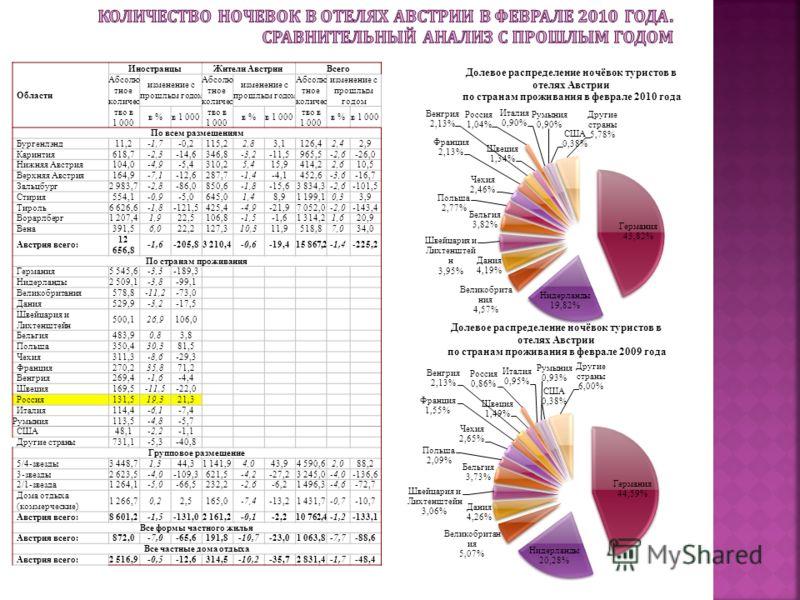 Области ИностранцыЖители АвстрииВсего Абсолю тное количес тво в 1 000 изменение с прошлым годом Абсолю тное количес тво в 1 000 изменение с прошлым годом Абсолю тное количес тво в 1 000 изменение с прошлым годом в %в 1 000в %в 1 000в %в 1 000 По всем