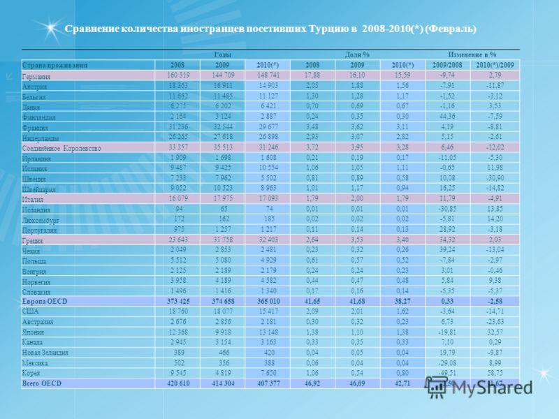Сравнение количества иностранцев посетивших Турцию в 2008-2010(*) (Февраль) ГодыДоля %Изменение в % Страна проживания200820092010(*)200820092010(*)2009/20082010(*)/2009 Германия 160 319 144 709 148 74117,8816,1015,59-9,742,79 Австрия 18 363 16 911 14