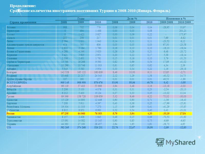 Продолжение: Сравнение количества иностранцев посетивших Турцию в 2008-2010 (Январь-Февраль) ГодыДоля %Изменение в % Страна проживания2008200920102008200920102009/20082010/2009 Эстония 988 702 7790,060,04 -28,9510,97 Черногория 0 494 1 4880,000,030,0