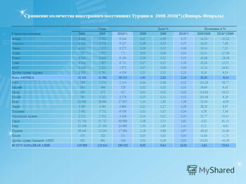 Сравнение количества иностранцев посетивших Турцию в 2008-2010(*) (Январь-Февраль) ГодыДоля %Изменение в % Страна проживания200820092010(*)200820092010(*)2009/20082010(*)/2009 Алжир 6 929 9 322 6 2440,410,560,3534,54-33,02 Марокко 4 304 5 778 6 1870,