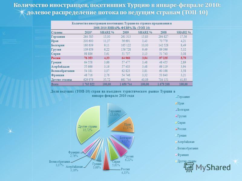 Количество иностранцев, посетивших Турцию в январе-феврале 2010: долевое распределение потока по ведущим странам (ТОП-10) Количество иностранцев посетивших Турцию по странам проживания в 2008-2010 ЯНВАРЬ-ФЕВРАЛЬ (ТОП 10) Страны2010* SHARE %2009 SHARE