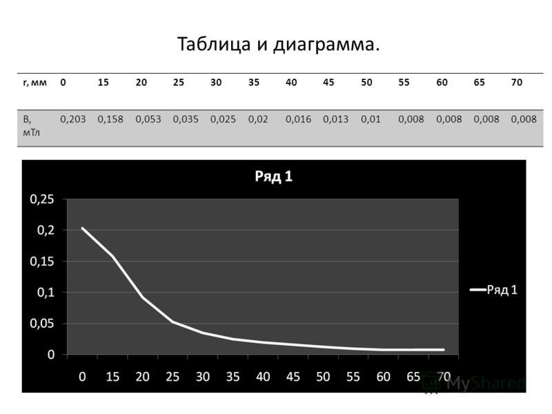 Таблица и диаграмма. r, мм 0152025303540455055606570 B, м Тл 0,2030,1580,0530,0350,0250,020,0160,0130,010,008
