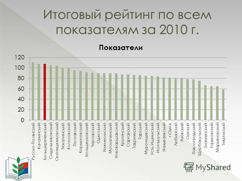 Итоговый рейтинг по всем показателям за 2010 г.