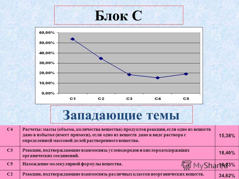 Блок С Западающие темы С4Расчеты: массы (объема, количества вещества) продуктов реакции, если одно из веществ дано в избытке (имеет примеси), если одно из веществ дано в виде раствора с определенной массовой долей растворенного вещества. 15,38% С3Реа