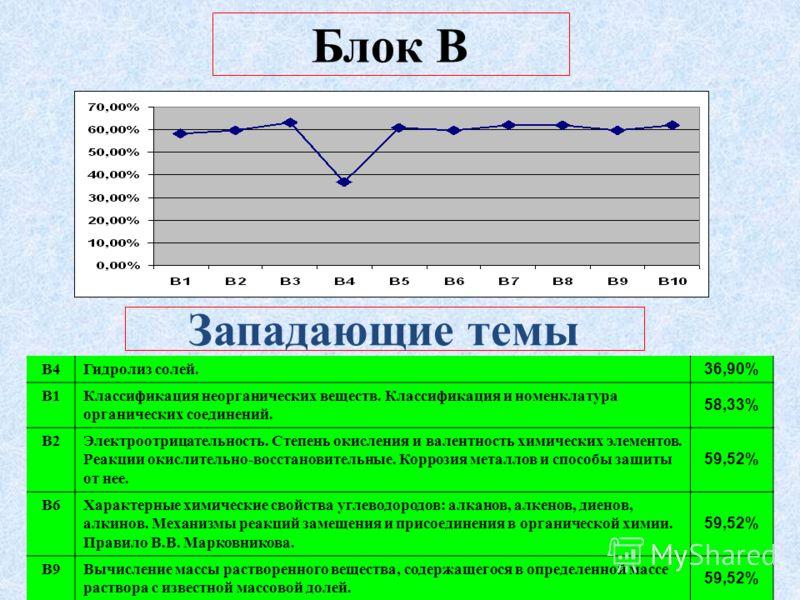Блок В Западающие темы В4Гидролиз солей. 36,90% В1Классификация неорганических веществ. Классификация и номенклатура органических соединений. 58,33% В2Электроотрицательность. Степень окисления и валентность химических элементов. Реакции окислительно-