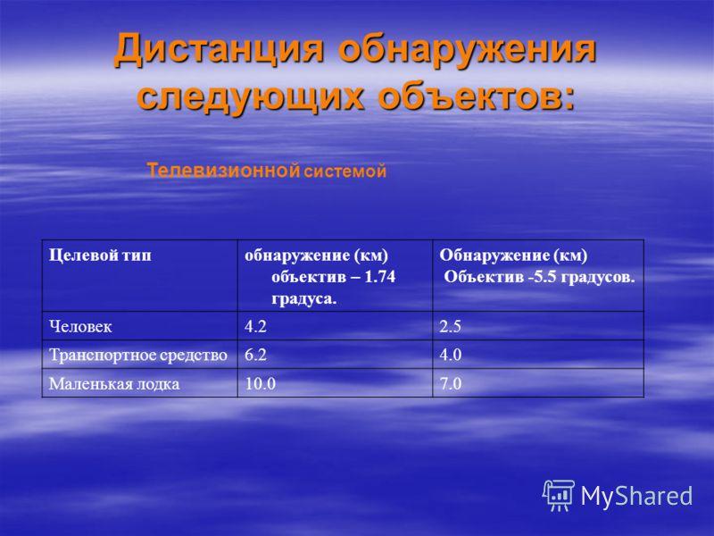 Дистанция обнаружения следующих объектов: Телевизионной системой Целевой типобнаружение (км) объектив – 1.74 градуса. Обнаружение (км) Объектив -5.5 градусов. Человек4.22.5 Транспортное средство6.24.0 Маленькая лодка10.07.0