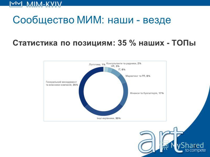26 Сообщество МИМ: наши - везде Статистика по позициям: 35 % наших - ТОПы