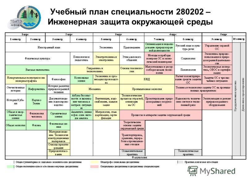 Учебный план специальности 280202 – Инженерная защита окружающей среды Преддипломная практика Дипломное проектирование