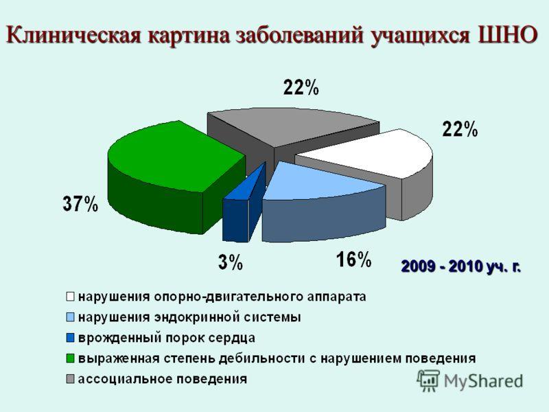 Клиническая картина заболеваний учащихся ШНО 2009 - 2010 уч. г.
