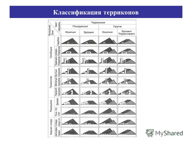 Классификация терриконов