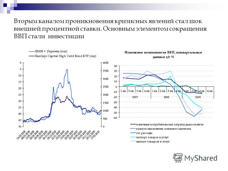 Вторым каналом проникновения кризисных явлений стал шок внешней процентной ставки. Основным элементом сокращения ВВП стали инвестиции