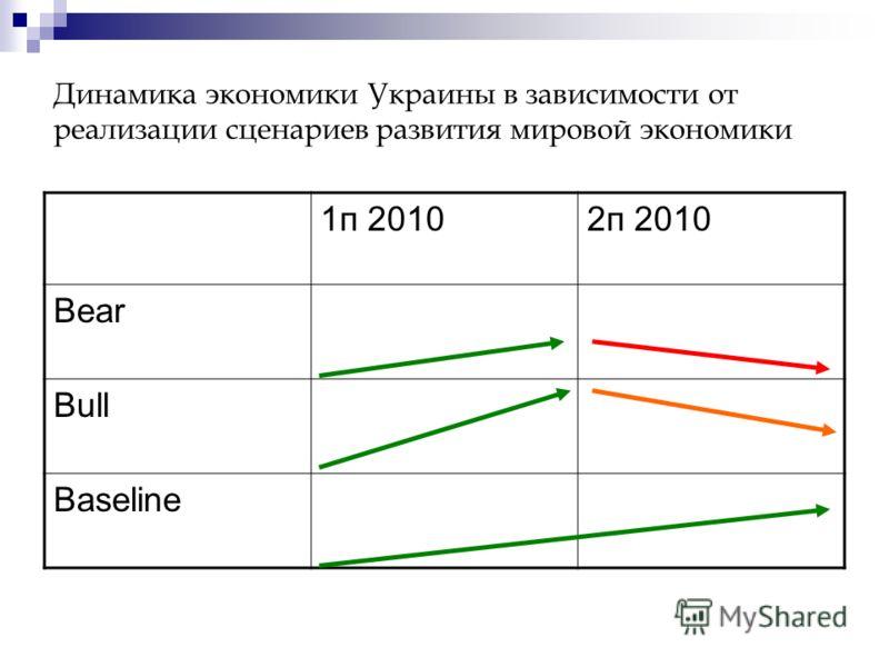 Динамика экономики Украины в зависимости от реализации сценариев развития мировой экономики 1п 20102п 2010 Bear Bull Baseline