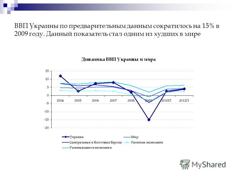 ВВП Украины по предварительным данным сократилось на 15% в 2009 году. Данный показатель стал одним из худших в мире
