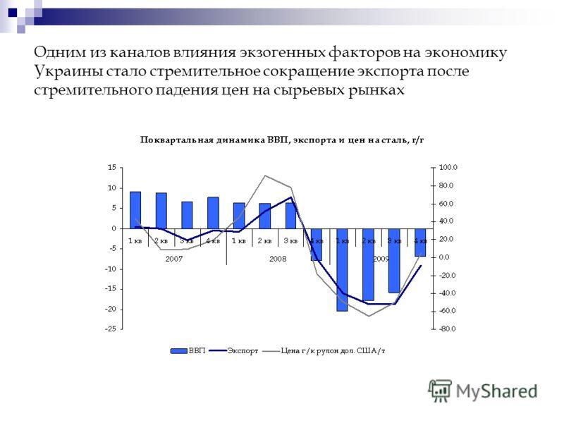 Одним из каналов влияния экзогенных факторов на экономику Украины стало стремительное сокращение экспорта после стремительного падения цен на сырьевых рынках