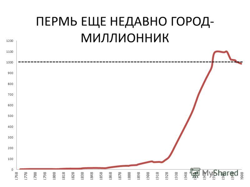 ПЕРМЬ ЕЩЕ НЕДАВНО ГОРОД- МИЛЛИОННИК