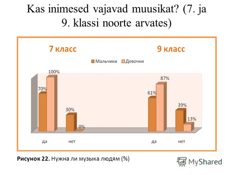Рисунок 22. Нужна ли музыка людям (%) Kas inimesed vajavad muusikat? (7. ja 9. klassi noorte arvates)