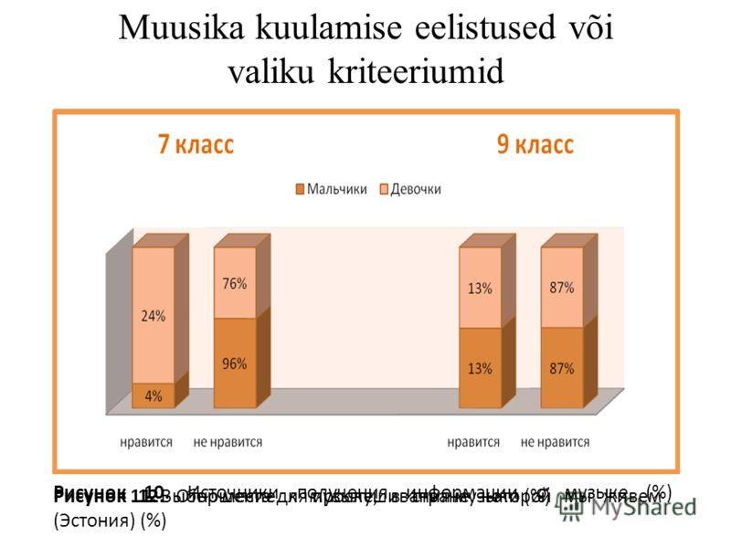Рисунок 10. Источники получения информации о музыке (%) Muusika kuulamise eelistused või valiku kriteeriumid Рисунок 11. Выбор места для прослушивания музыки (%) Рисунок 12. Отношение к музыке, в стране которой мы живем (Эстония) (%)