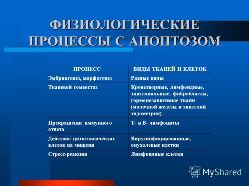 ФИЗИОЛОГИЧЕСКИЕ ПРОЦЕССЫ С АПОПТОЗОМ ПРОЦЕССВИДЫ ТКАНЕЙ И КЛЕТОК Эмбриогенез, морфогенез Разные виды Тканевой гомеостаз Кроветворные, лимфоидные, эпителиальные, фибробласты, гормонозависимые ткани (молочной железы и эпителий эндометрия) Прекращение и