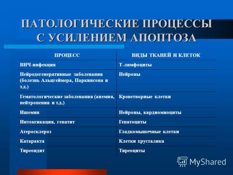 ПАТОЛОГИЧЕСКИЕ ПРОЦЕССЫ С УСИЛЕНИЕМ АПОПТОЗА ПРОЦЕССВИДЫ ТКАНЕЙ И КЛЕТОК ВИЧ-инфекцияТ-лимфоциты Нейродегенеративные заболевания (болезнь Альцгеймера, Паркинсона и т.д.) Нейроны Гематологические заболевания (анемия, нейтропения и т.д.) Кроветворные к