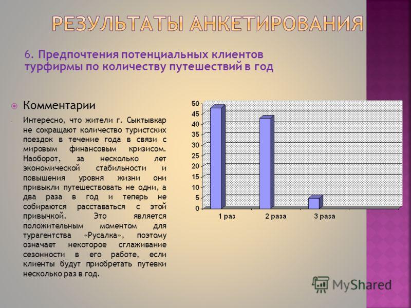 6. Предпочтения потенциальных клиентов турфирмы по количеству путешествий в год Комментарии - Интересно, что жители г. Сыктывкар не сокращают количество туристских поездок в течение года в связи с мировым финансовым кризисом. Наоборот, за несколько л