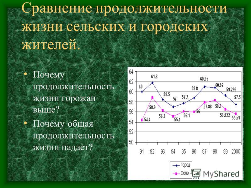 Сравнение продолжительности жизни сельских и городских жителей. Почему продолжительность жизни горожан выше? Почему общая продолжительность жизни падает?