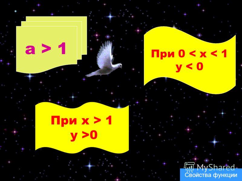 a > 1 При 0 < x < 1 y < 0 При x > 1 y >0 Свойства функции