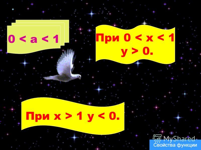 0 < a < 1 При x > 1 y < 0. При 0 < x < 1 y > 0. Свойства функции