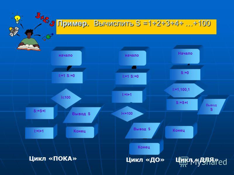 Пример. Вычислить S =1+2+3+4+ …+100 Цикл «ПОКА» Цикл «ДО» Цикл «ДЛЯ» I:=1 S:=0 I 100 Конец I:=I+1 I